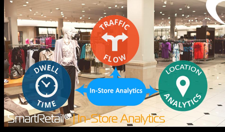 Giải pháp đếm người tính năng phân tích bên trong cửa hàng - SmartRetail - 0935888489