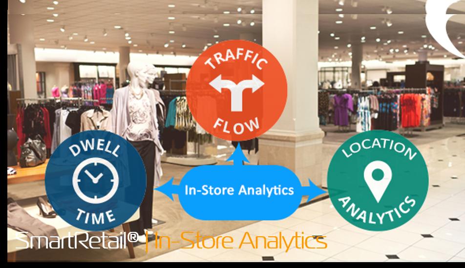 Phần mềm đếm người - tính năng phân tích bên trong cửa hàng - SmartRetail - 0935888489